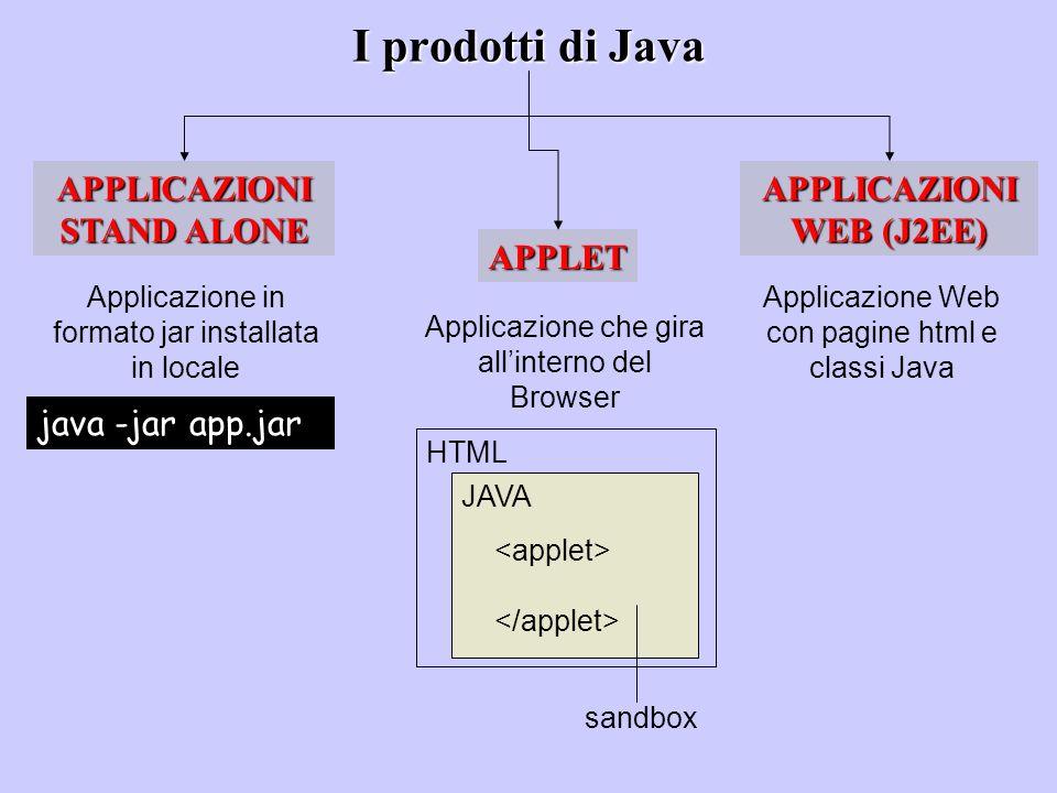 HTML JAVA I prodotti di Java APPLICAZIONI STAND ALONE APPLET APPLICAZIONI WEB (J2EE) Applicazione che gira allinterno del Browser sandbox Applicazione
