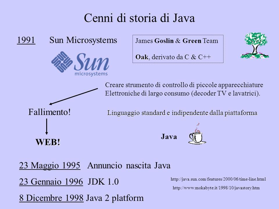 1991Sun Microsystems James Goslin & Green Team Oak Oak, derivato da C & C++ Java Cenni di storia di Java Creare strumento di controllo di piccole appa