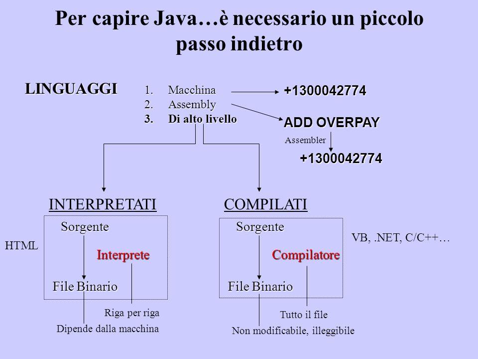 Java è una via di mezzo INTERPRETATICOMPILATI Sorgente (.java) Eseguito Interprete Semi compilato Platform Indipendent Compilatore BYTECODE (.class) Platform Indipendent Portabile JVM Specifica per il SO in cui viene eseguito il sorgente Compile-time Run-time