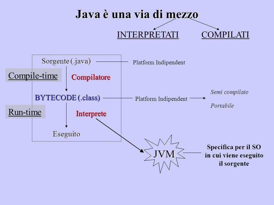 Java è una via di mezzo INTERPRETATICOMPILATI Sorgente (.java) Eseguito Interprete Semi compilato Platform Indipendent Compilatore BYTECODE (.class) P