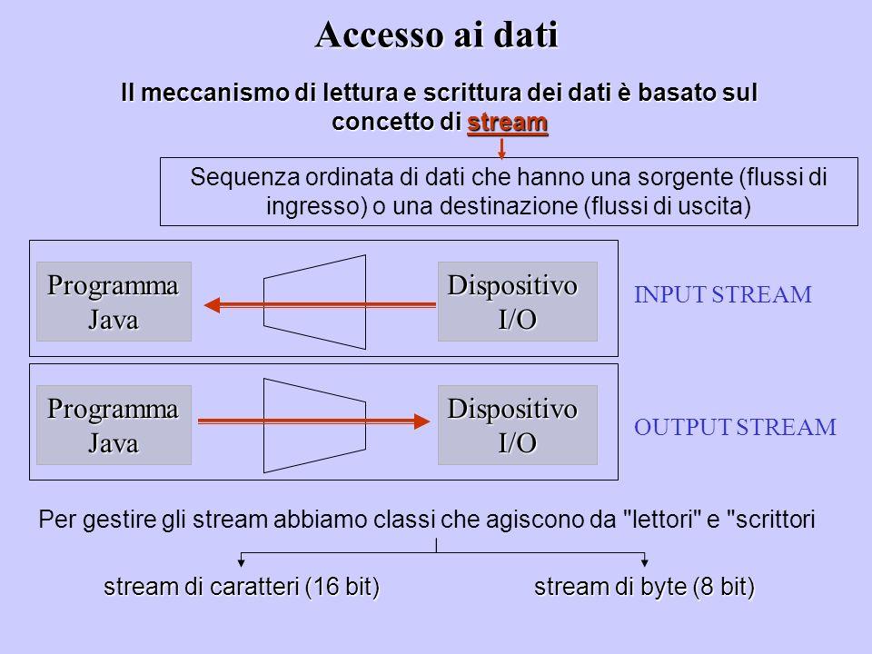 Accesso ai dati Il meccanismo di lettura e scrittura dei dati è basato sul concetto di stream Sequenza ordinata di dati che hanno una sorgente (flussi di ingresso) o una destinazione (flussi di uscita) Per gestire gli stream abbiamo classi che agiscono da lettori e scrittori ProgrammaJavaDispositivoI/O ProgrammaJavaDispositivoI/O INPUT STREAM OUTPUT STREAM stream di caratteri (16 bit) stream di byte (8 bit)