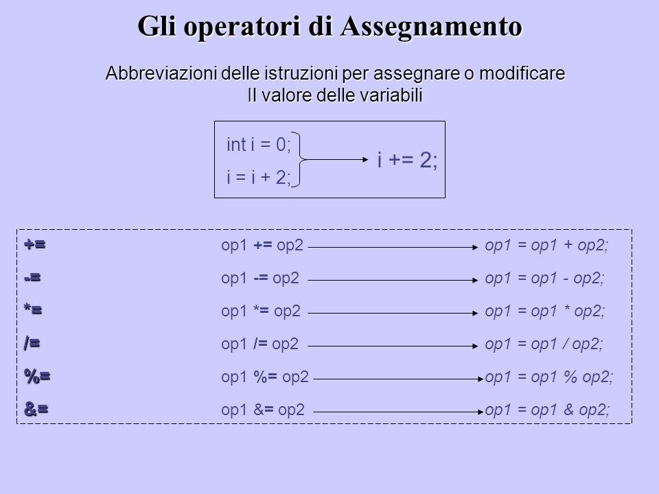 += += op1 += op2 op1 = op1 + op2; -= -= op1 -= op2 op1 = op1 - op2; *= *= op1 *= op2 op1 = op1 * op2; /= /= op1 /= op2 op1 = op1 / op2; %= %= op1 %= o