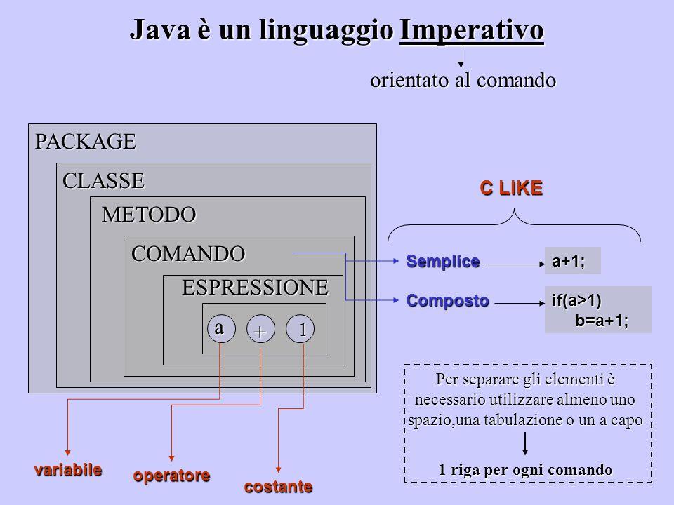 Java è un linguaggio Imperativo orientato al comando variabile costante operatore ESPRESSIONE COMANDO METODO CLASSEPACKAGEa +1 Semplicea+1; Compostoif