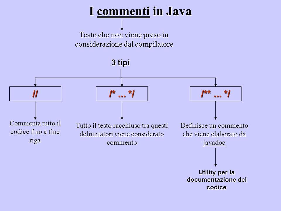 I commenti in Java 3 tipi Testo che non viene preso in considerazione dal compilatore // /*... */ /**... */ Commenta tutto il codice fino a fine riga