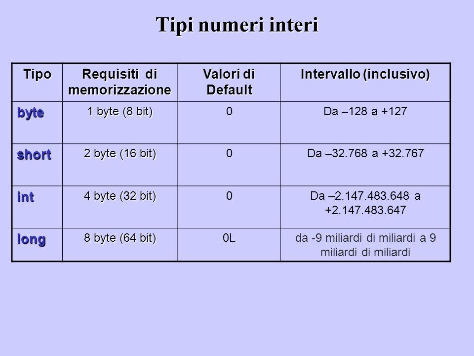 Tipi numeri interi Tipo Requisiti di memorizzazione Valori di Default Intervallo (inclusivo) byte 1 byte (8 bit) 0Da –128 a +127 short 2 byte (16 bit)