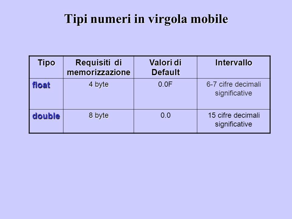 Tipi numeri in virgola mobile Tipo Requisiti di memorizzazione Valori di Default Intervallo float 4 byte 0.0F6-7 cifre decimali significative double 8