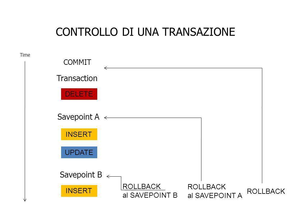CONTROLLO DI UNA TRANSAZIONE Time COMMIT Transaction Savepoint A Savepoint B DELETE INSERT UPDATE INSERT ROLLBACK al SAVEPOINT B ROLLBACK al SAVEPOINT