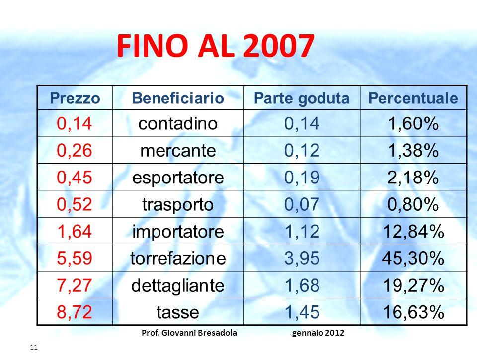 Prof. Giovanni Bresadola gennaio 2012 11 FINO AL 2007 PrezzoBeneficiarioParte godutaPercentuale 0,14contadino0,141,60% 0,26mercante0,121,38% 0,45espor