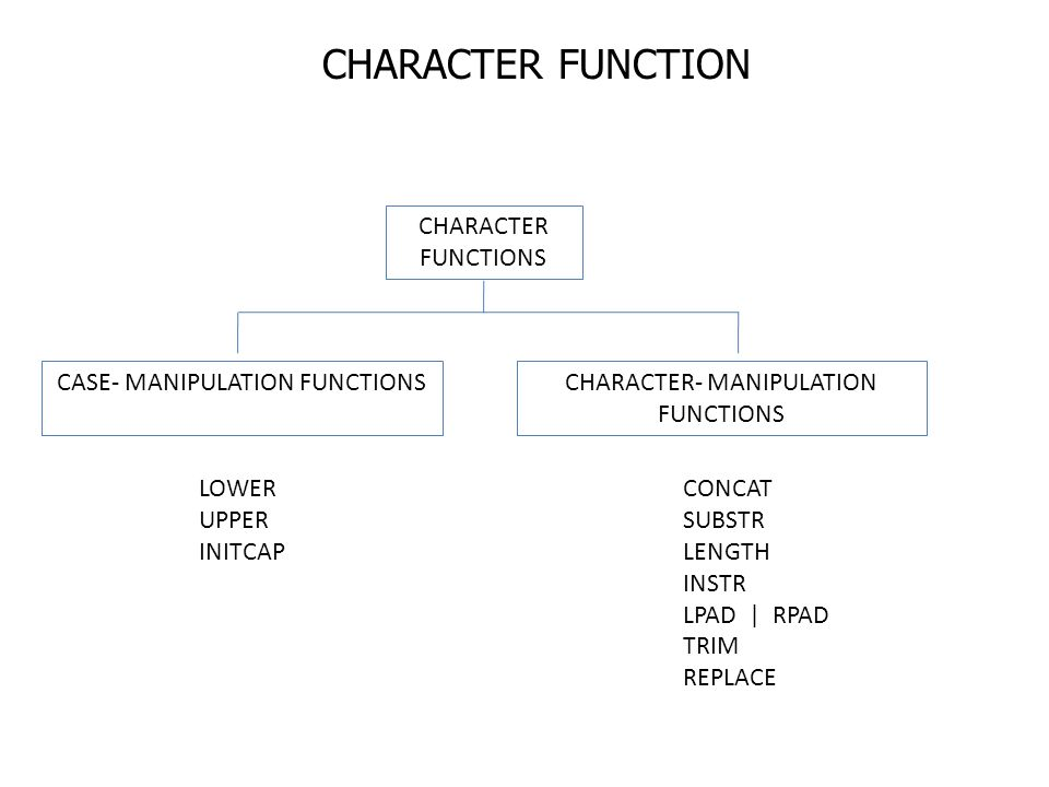 CHARACTER FUNCTION CHARACTER FUNCTIONS CASE- MANIPULATION FUNCTIONSCHARACTER- MANIPULATION FUNCTIONS LOWER UPPER INITCAP CONCAT SUBSTR LENGTH INSTR LP