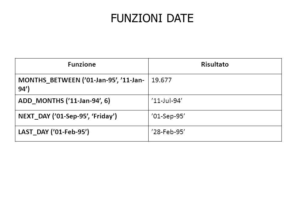 FUNZIONI DATE FunzioneRisultato MONTHS_BETWEEN (01-Jan-95, 11-Jan- 94) 19.677 ADD_MONTHS (11-Jan-94, 6)11-Jul-94 NEXT_DAY (01-Sep-95, Friday)01-Sep-95