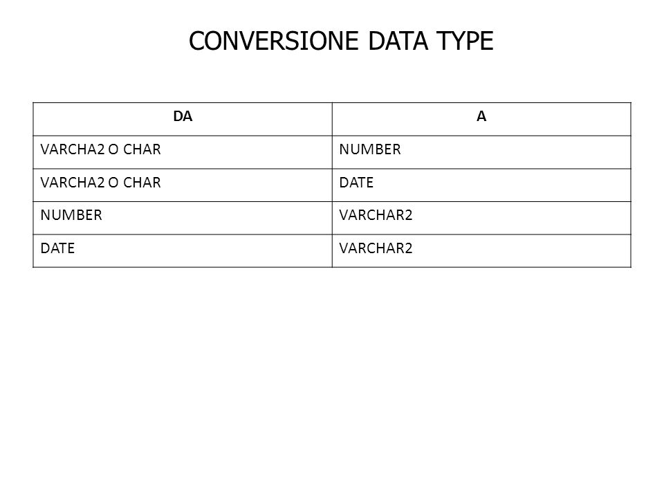 CONVERSIONE DATA TYPE DAA VARCHA2 O CHARNUMBER VARCHA2 O CHARDATE NUMBERVARCHAR2 DATEVARCHAR2