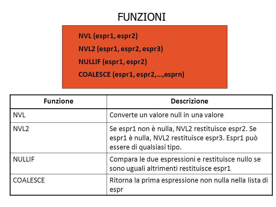 FUNZIONI NVL (espr1, espr2) NVL2 (espr1, espr2, espr3) NULLIF (espr1, espr2) COALESCE (espr1, espr2,…,esprn) FunzioneDescrizione NVLConverte un valore