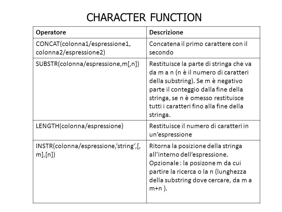 OperatoreDescrizione CONCAT(colonna1/espressione1, colonna2/espressione2) Concatena il primo carattere con il secondo SUBSTR(colonna/espressione,m[,n]