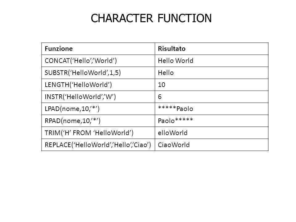 FunzioneRisultato CONCAT(Hello,World)Hello World SUBSTR(HelloWorld,1,5)Hello LENGTH(HelloWorld)10 INSTR(HelloWorld,W)6 LPAD(nome,10,*)*****Paolo RPAD(