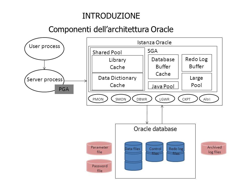 INTRODUZIONE Componenti dellarchitettura Oracle Istanza Oracle SGA Shared Pool Library Cache Data Dictionary Cache Database Buffer Cache Redo Log Buff