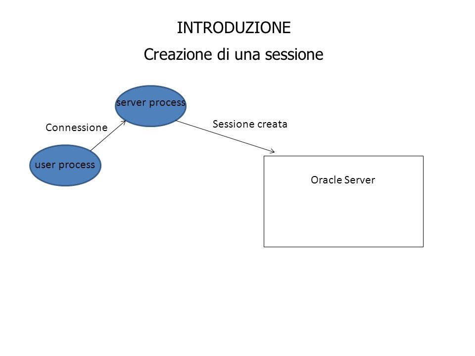 INTRODUZIONE Creazione di una sessione user process server process Oracle Server Connessione Sessione creata