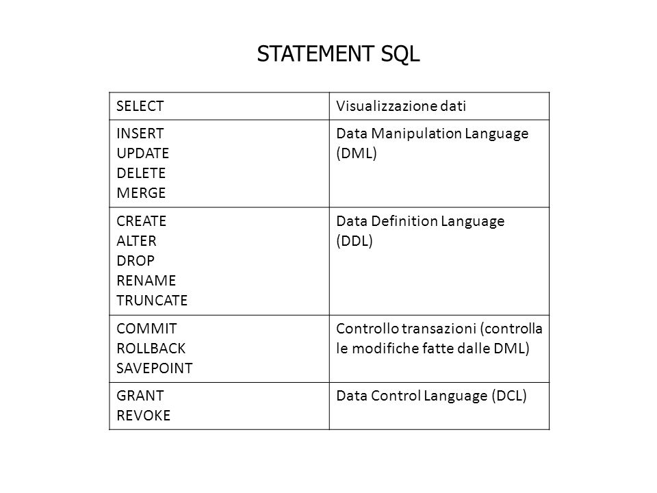 STATEMENT SQL SELECTVisualizzazione dati INSERT UPDATE DELETE MERGE Data Manipulation Language (DML) CREATE ALTER DROP RENAME TRUNCATE Data Definition Language (DDL) COMMIT ROLLBACK SAVEPOINT Controllo transazioni (controlla le modifiche fatte dalle DML) GRANT REVOKE Data Control Language (DCL)