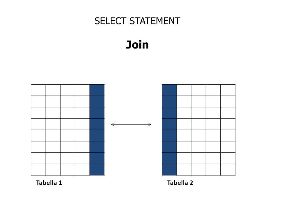 SELECT STATEMENT Join Tabella 1Tabella 2