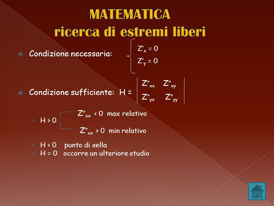 Condizione necessaria: Condizione sufficiente: H = H > 0 H < 0 punto di sella H = 0 occorre un ulteriore studio Z x = 0 Z y = 0 Z xx Z xy Z yx Z yy Z xx < 0 max relativo Z xx > 0 min relativo