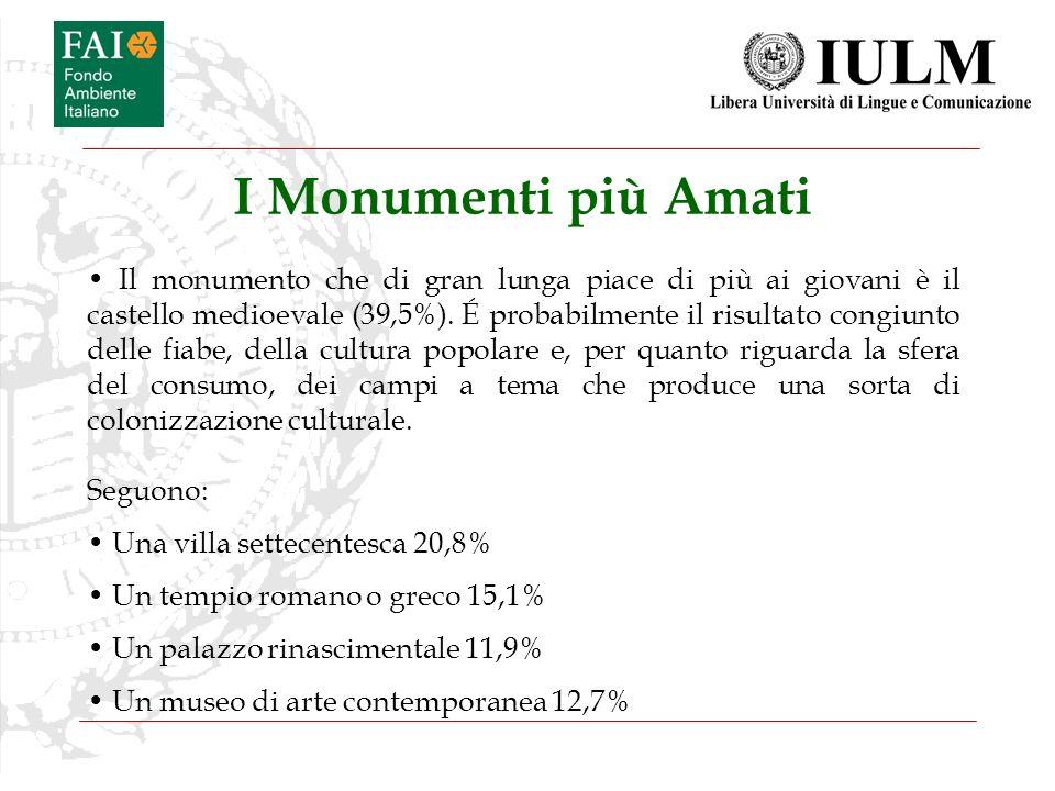 I Monumenti più Amati Il monumento che di gran lunga piace di più ai giovani è il castello medioevale (39,5%). É probabilmente il risultato congiunto