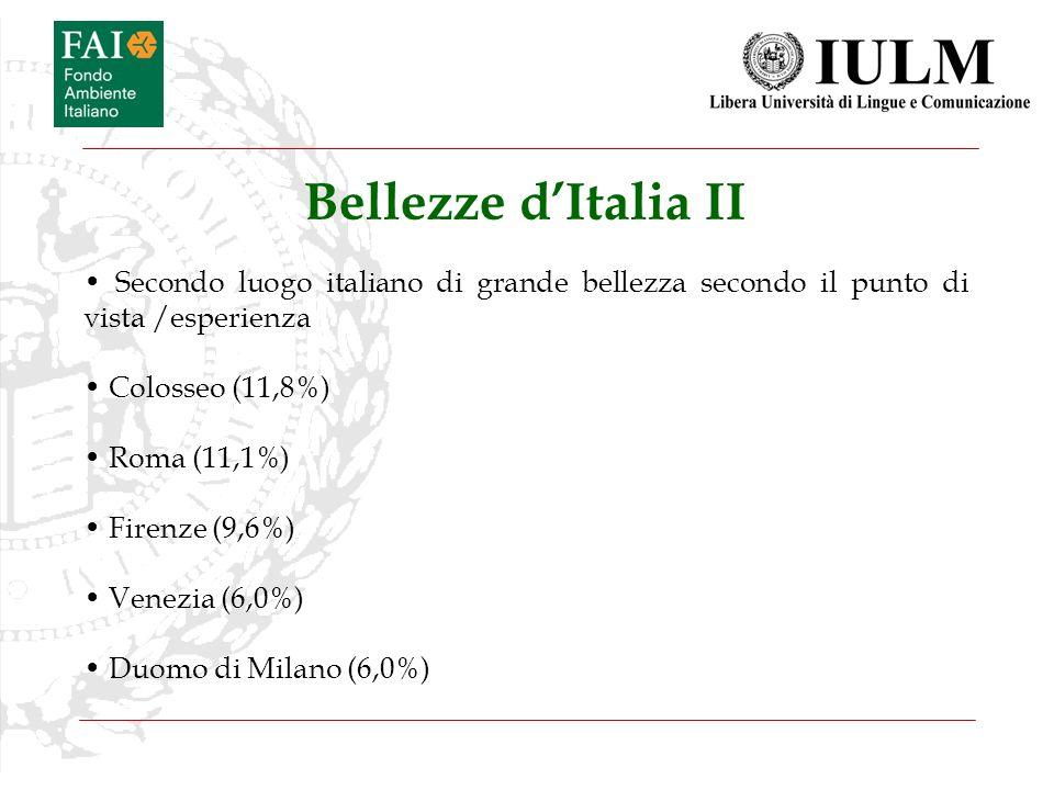 Bellezze dItalia II Secondo luogo italiano di grande bellezza secondo il punto di vista /esperienza Colosseo (11,8%) Roma (11,1%) Firenze (9,6%) Venez