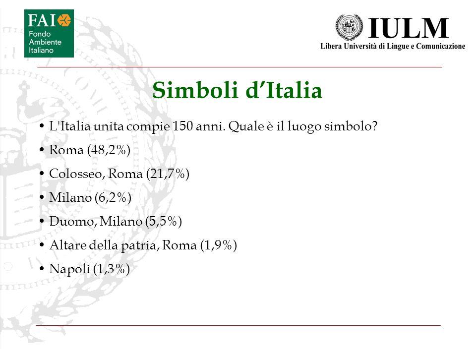 Simboli dItalia L'Italia unita compie 150 anni. Quale è il luogo simbolo? Roma (48,2%) Colosseo, Roma (21,7%) Milano (6,2%) Duomo, Milano (5,5%) Altar