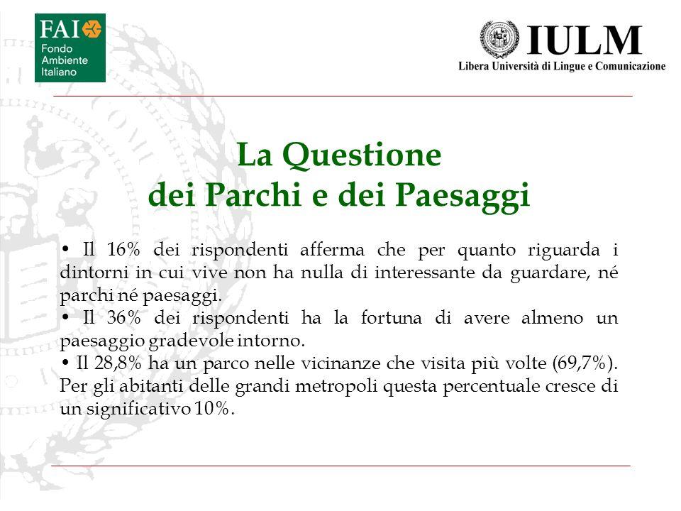 La Questione dei Parchi e dei Paesaggi Il 16% dei rispondenti afferma che per quanto riguarda i dintorni in cui vive non ha nulla di interessante da g