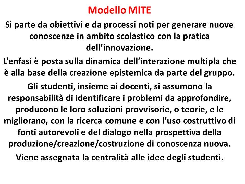 Modello MITE Si parte da obiettivi e da processi noti per generare nuove conoscenze in ambito scolastico con la pratica dellinnovazione. Lenfasi è pos