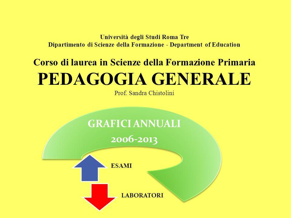 ESAME DI PEDAGOGIA GENERALE ANNO 2006- 2007 2007- 2008 2008- 2009 2009- 2010 2010- 2011 2011- 2012 2012- 2013 ISCRITTI 350 250300 ESAMINATI 42132197158181198200 PERCENTUALE 12 % 38 % 56 % 63 % 60 % 66 % 67 % DISPERSI 88 % 62 % 44 % 37 % 40 % 34 % 33 %