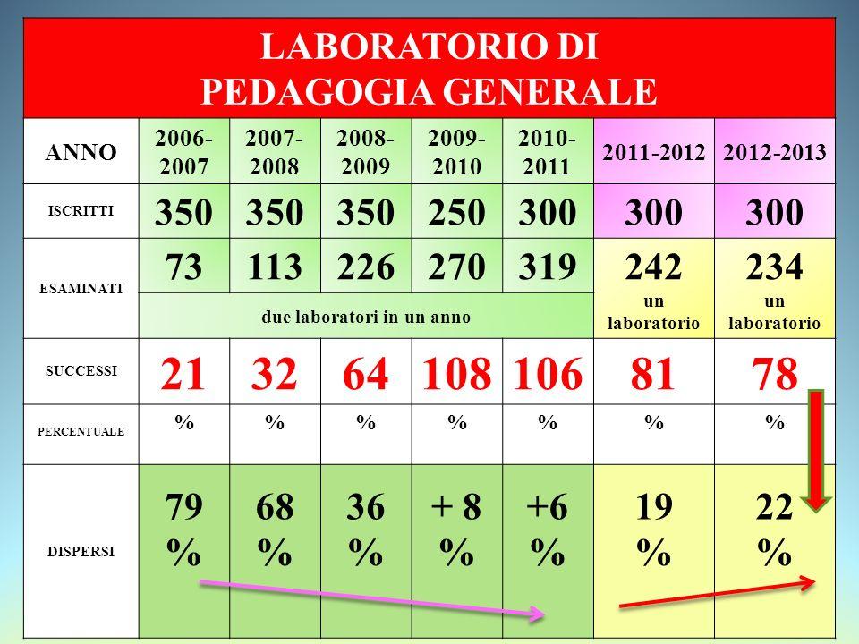 LABORATORIO DI PEDAGOGIA GENERALE ANNO 2006- 2007 2007- 2008 2008- 2009 2009- 2010 2010- 2011 2011-20122012-2013 ISCRITTI 350 250300 ESAMINATI 73113226270319242 un laboratorio 234 un laboratorio due laboratori in un anno SUCCESSI 2132641081068178 PERCENTUALE %%%% DISPERSI 79 % 68 % 36 % + 8 % +6 % 19 % 22 %