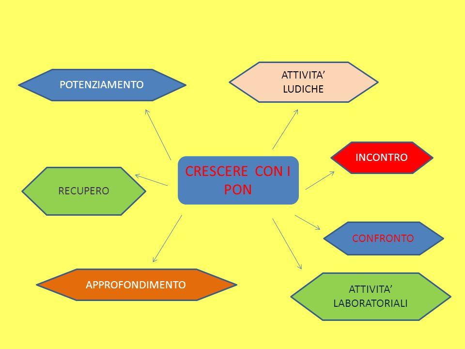 CRESCERE CON I PON POTENZIAMENTO ATTIVITA LUDICHE ATTIVITA LABORATORIALI RECUPERO INCONTRO CONFRONTO APPROFONDIMENTO
