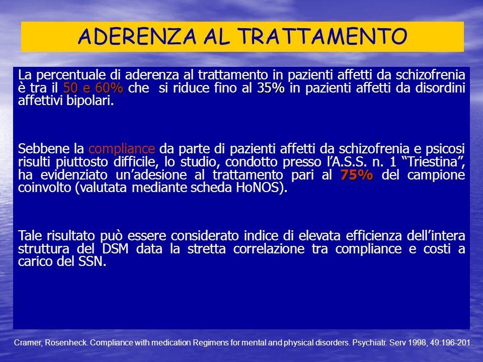 ADERENZA AL TRATTAMENTO 50 e 60%35% La percentuale di aderenza al trattamento in pazienti affetti da schizofrenia è tra il 50 e 60% che si riduce fino