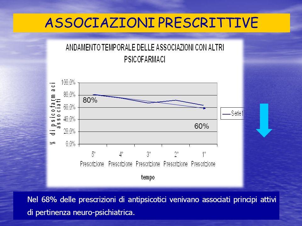 ASSOCIAZIONI PRESCRITTIVE 80% 60% Nel 68% delle prescrizioni di antipsicotici venivano associati principi attivi di pertinenza neuro-psichiatrica.