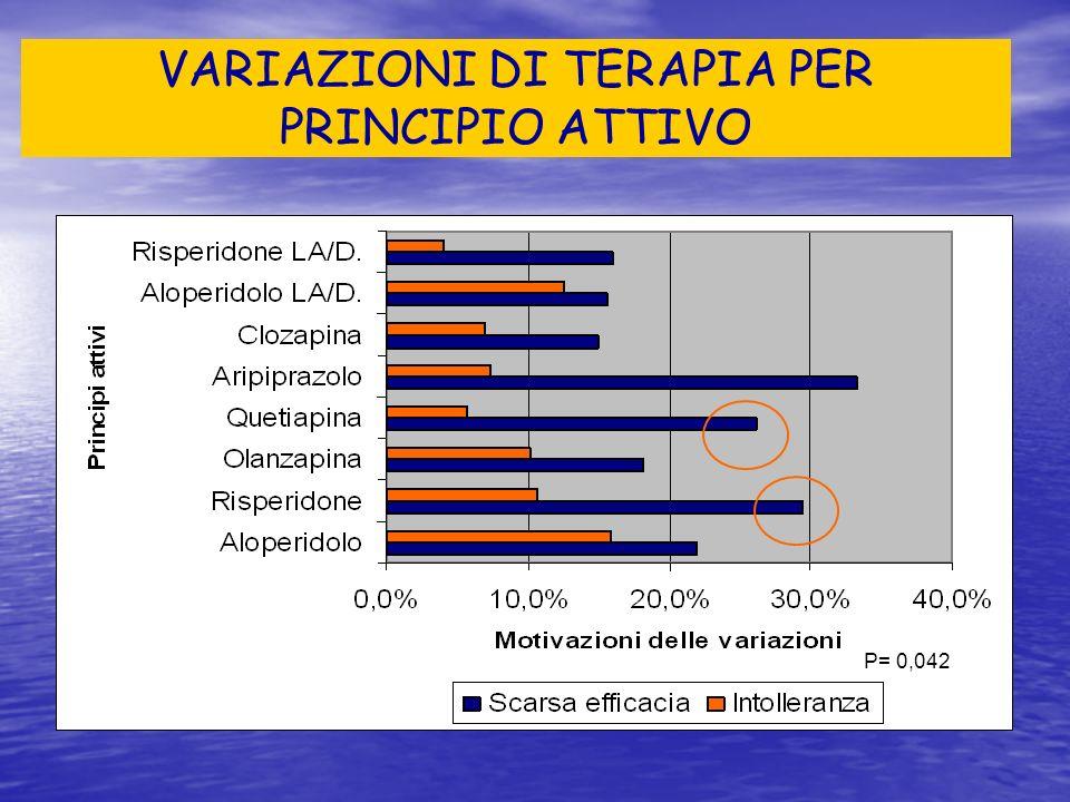 VARIAZIONI DI TERAPIA PER PRINCIPIO ATTIVO P= 0,042