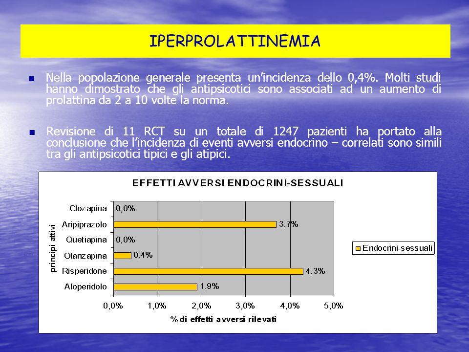 IPERPROLATTINEMIA Nella popolazione generale presenta unincidenza dello 0,4%. Molti studi hanno dimostrato che gli antipsicotici sono associati ad un