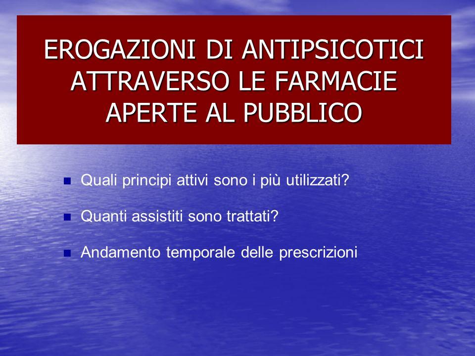 EROGAZIONI DI ANTIPSICOTICI ATTRAVERSO LE FARMACIE APERTE AL PUBBLICO Quali principi attivi sono i più utilizzati? Quanti assistiti sono trattati? And