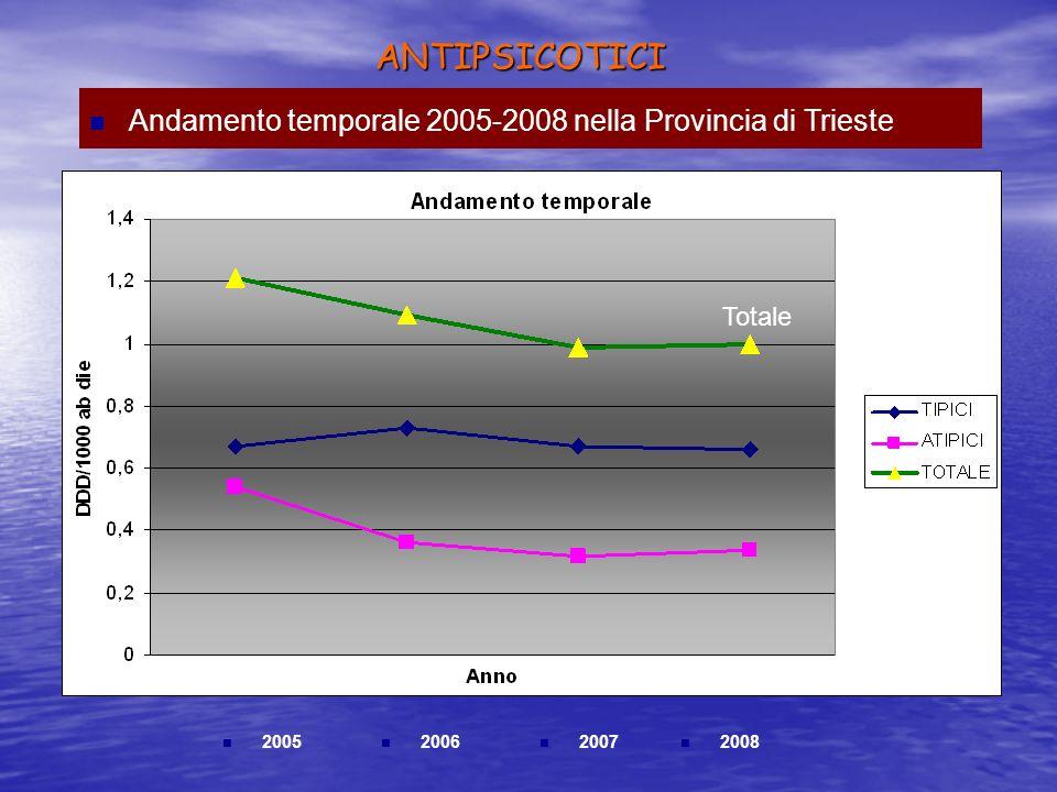 ANTIPSICOTICI 2005 2006 2007 2008 Andamento temporale 2005-2008 nella Provincia di Trieste Totale