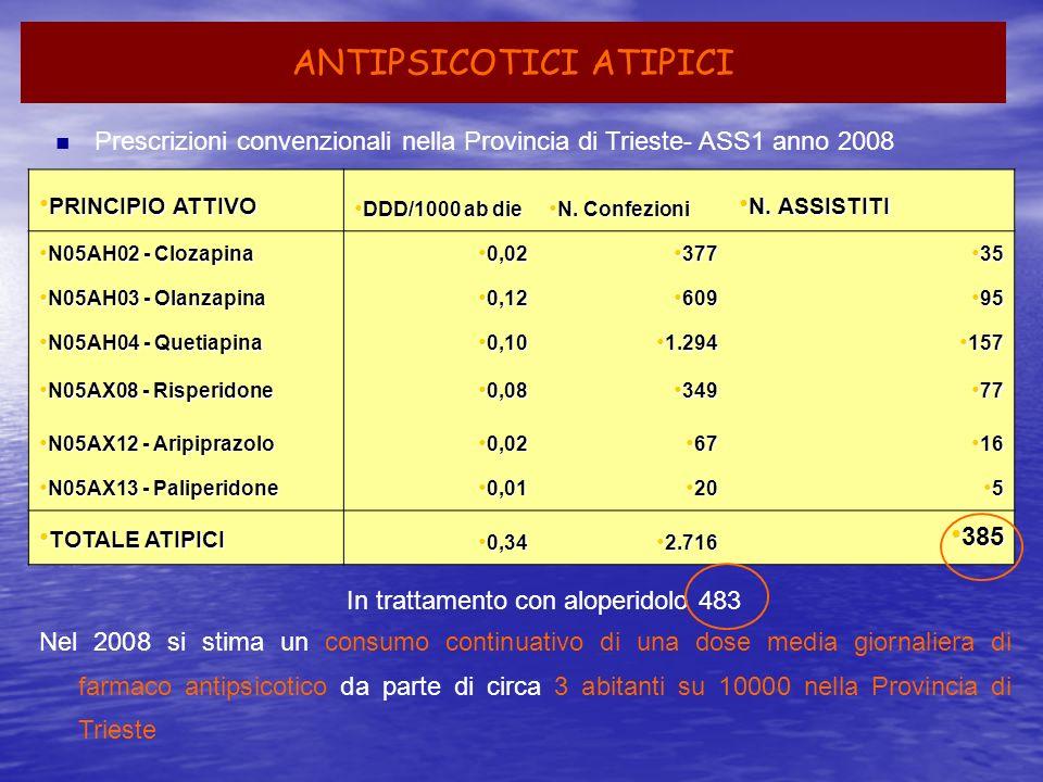 ANTIPSICOTICI ATIPICI Prescrizioni convenzionali nella Provincia di Trieste- ASS1 anno 2008 PRINCIPIO ATTIVO PRINCIPIO ATTIVO DDD/1000 ab die DDD/1000
