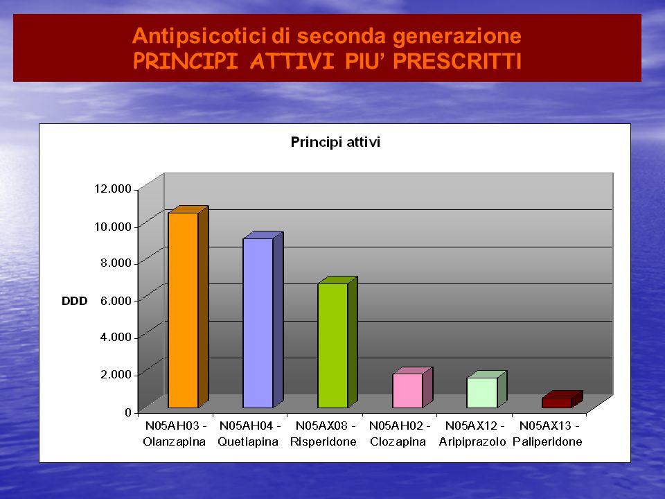 Antipsicotici di seconda generazione PRINCIPI ATTIVI PIU PRESCRITTI