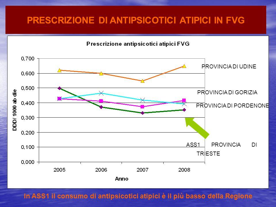 PRESCRIZIONE DI ANTIPSICOTICI ATIPICI IN FVG ASS1 PROVINCIA DI TRIESTE In ASS1 il consumo di antipsicotici atipici è il più basso della Regione PROVIN