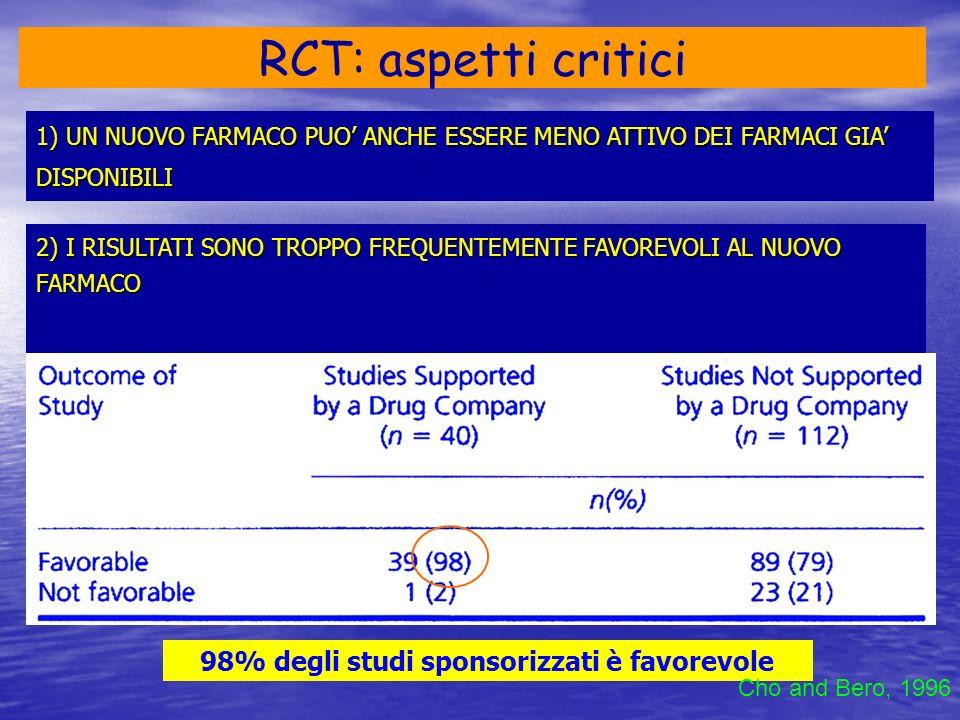 3) TROPPI STUDI DI EQUIVALENZA E NON INFERIORITA 4) TROPPI STUDI CONDOTTI CONTRO PLACEBO 5) NON VENGONO PUBBLICATI I RISULTATI NEGATIVI Se i risultati di un RCT sono favorevoli la probabilità di pubblicazione è elevata Decullier et al., 2005