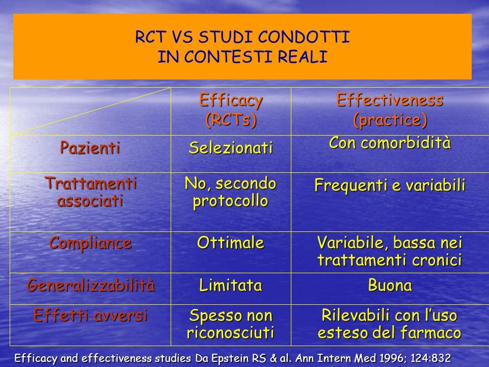 RCT VS STUDI CONDOTTI IN CONTESTI REALI Efficacy and effectiveness studies Da Epstein RS & al. Ann Intern Med 1996; 124:832 Con comorbidità Selezionat