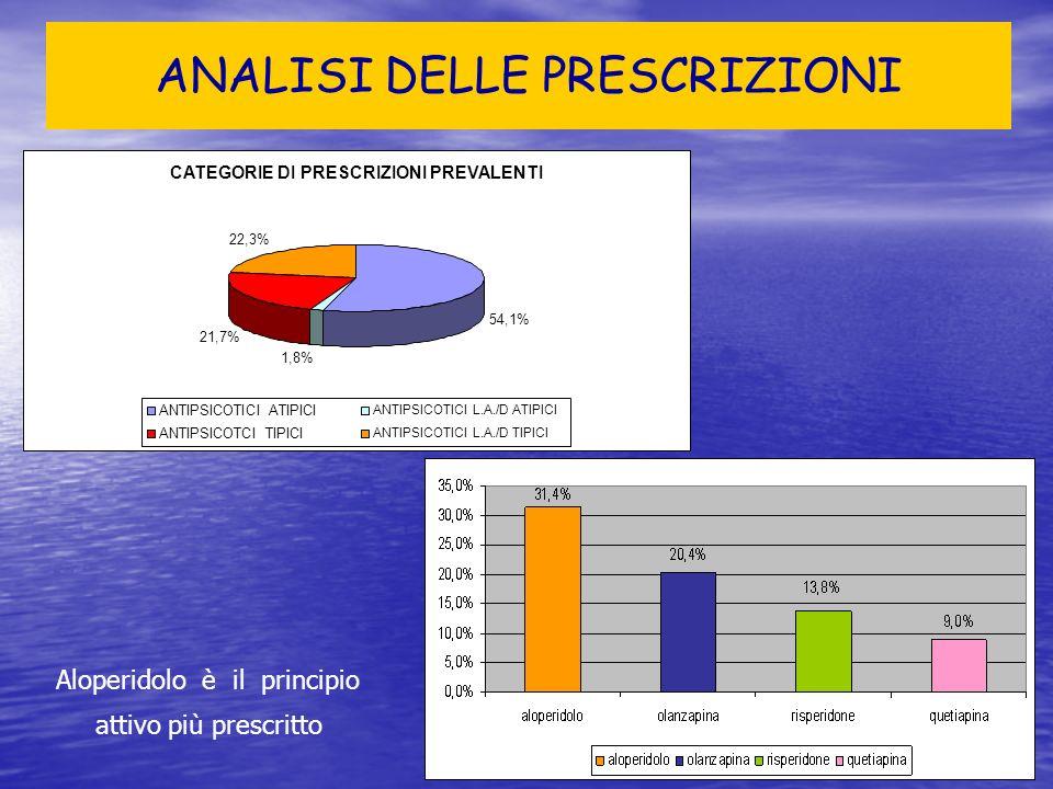 ANTIPSICOTICI ATIPICI Prescrizioni convenzionali nella Provincia di Trieste- ASS1 anno 2008 PRINCIPIO ATTIVO PRINCIPIO ATTIVO DDD/1000 ab die DDD/1000 ab die N.