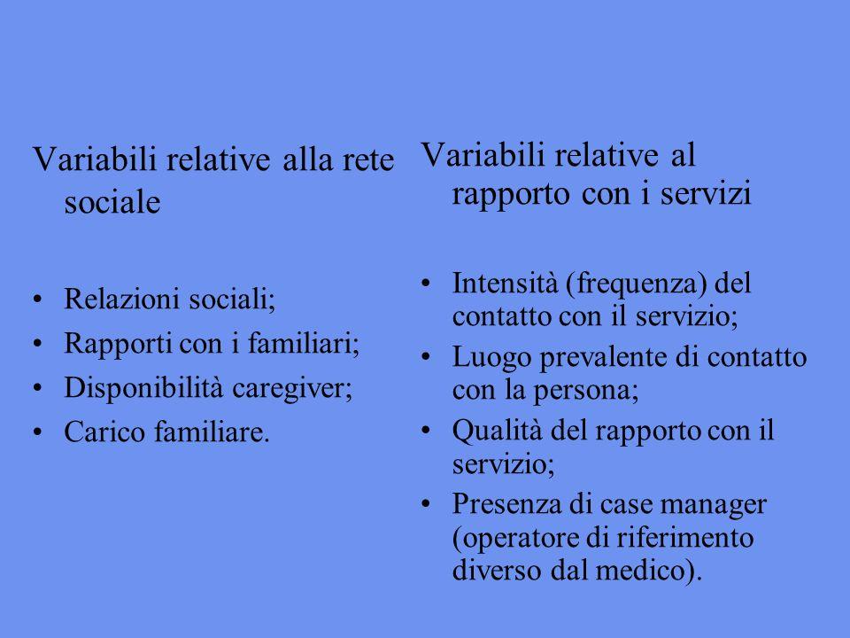 Variabili relative alla rete sociale Relazioni sociali; Rapporti con i familiari; Disponibilità caregiver; Carico familiare.