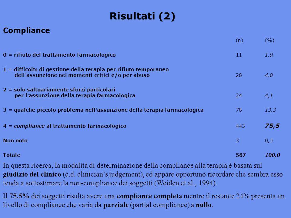 Compliance (n)(%) 0 = rifiuto del trattamento farmacologico111,9 1 = difficolt à di gestione della terapia per rifiuto temporaneo dell assunzione nei momenti critici e/o per abuso284,8 2 = solo saltuariamente sforzi particolari per l assunzione della terapia farmacologica244,1 3 = qualche piccolo problema nell assunzione della terapia farmacologica7813,3 4 = compliance al trattamento farmacologico443 75,5 Non noto30,5 Totale587100,0 Risultati (2) In questa ricerca, la modalità di determinazione della compliance alla terapia è basata sul giudizio del clinico (c.d.