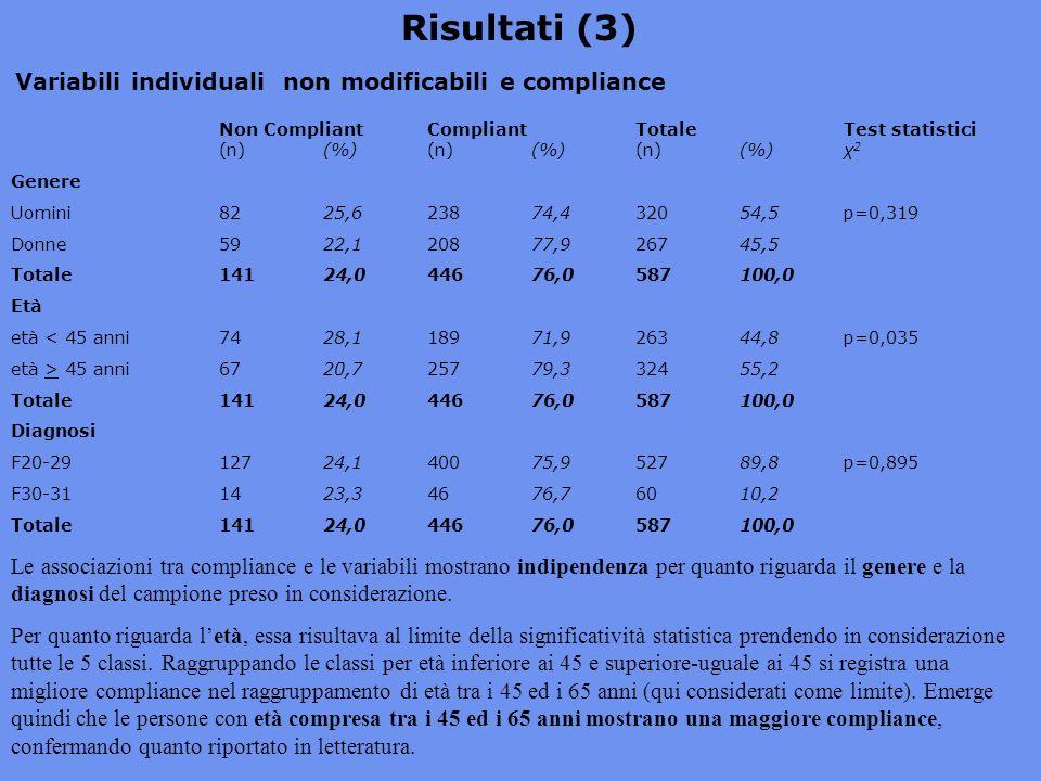 Variabili individuali non modificabili e compliance Non Compliant CompliantTotaleTest statistici (n)(%)(n)(%)(n)(%)χ 2 Genere Uomini8225,623874,432054,5p=0,319 Donne5922,120877,926745,5 Totale14124,044676,0587100,0 Età età < 45 anni7428,118971,926344,8p=0,035 età > 45 anni6720,725779,332455,2 Totale14124,044676,0587100,0 Diagnosi F20-2912724,140075,952789,8p=0,895 F30-311423,34676,76010,2 Totale 14124,044676,0587100,0 Risultati (3) Le associazioni tra compliance e le variabili mostrano indipendenza per quanto riguarda il genere e la diagnosi del campione preso in considerazione.