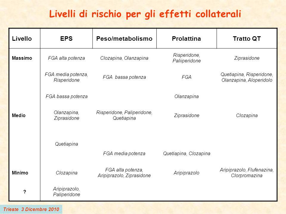 Livelli di rischio per gli effetti collaterali LivelloEPSPeso/metabolismoProlattinaTratto QT MassimoFGA alta potenzaClozapina, Olanzapina Risperidone,