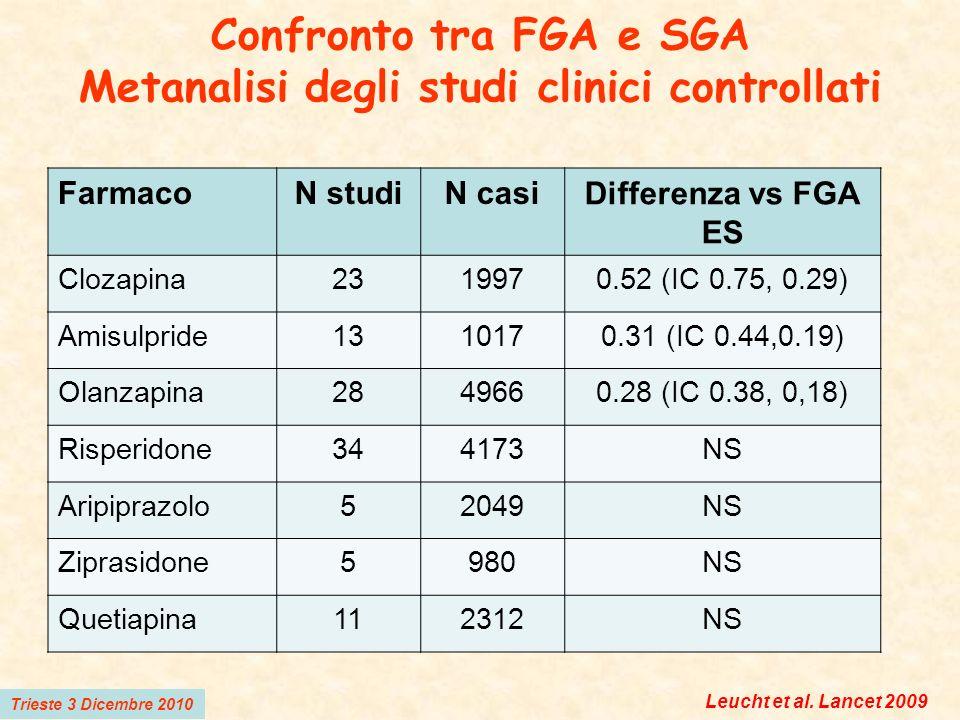 Confronto tra FGA e SGA Metanalisi degli studi clinici controllati FarmacoN studiN casi Differenza vs FGA ES Clozapina2319970.52 (IC 0.75, 0.29) Amisu