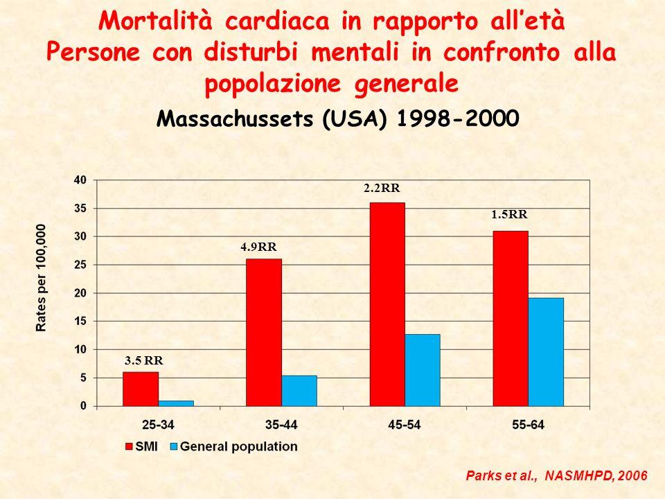 Mortalità cardiaca in rapporto alletà Persone con disturbi mentali in confronto alla popolazione generale Massachussets (USA) 1998-2000 3.5 RR 4.9RR 2