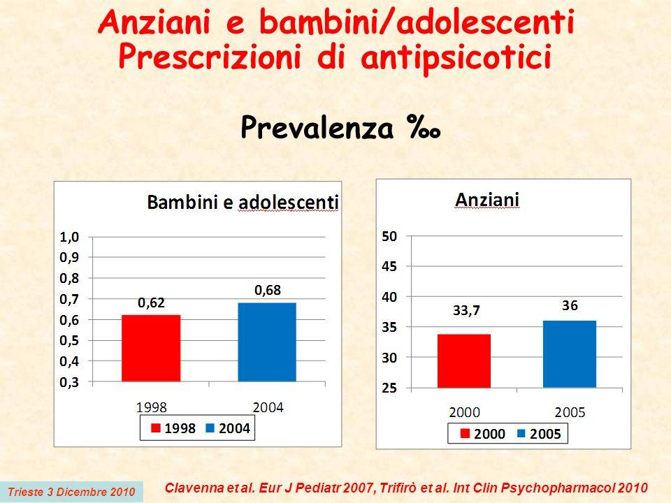 Anziani e bambini/adolescenti Prescrizioni di antipsicotici Prevalenza Trieste 3 Dicembre 2010 Clavenna et al. Eur J Pediatr 2007, Trifirò et al. Int